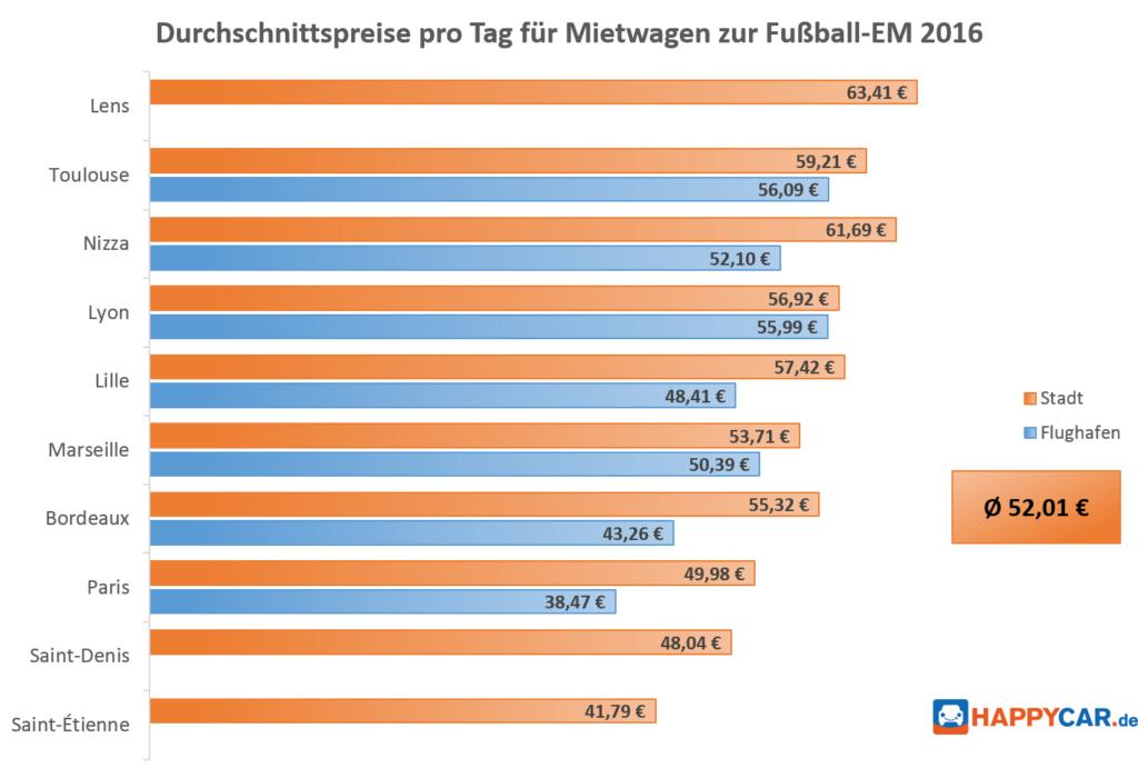 HAPPYCAR-Diagramm_Durchschnittspreise-pro-Tag-für-Mietwagen-zur-Fussball-EM-2016