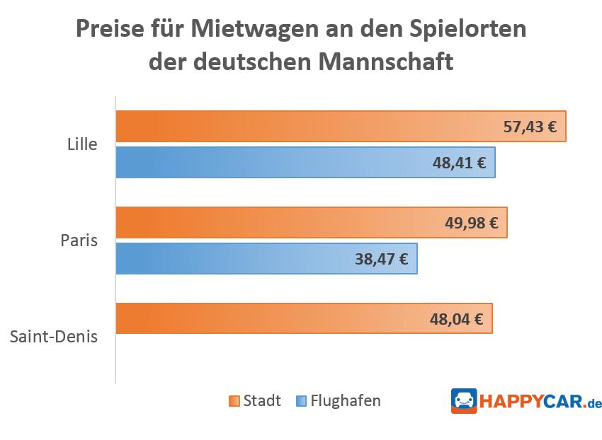 HAPPYCAR-Diagramm_Preise-für-mietwagen-an-den-Spielorten-der-deutschen-Mannschaft